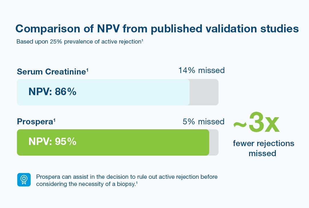 Comparison of Negative Predictive Values (NPV)