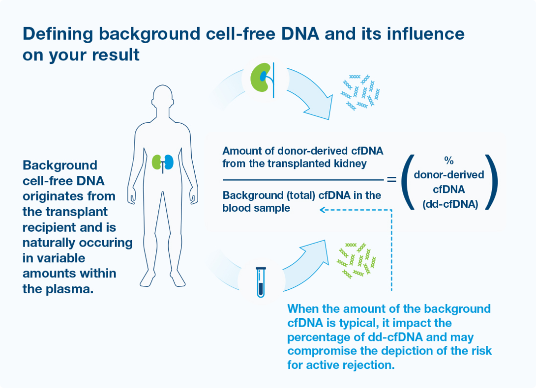 Able to uniquely quantify absolute background cfDNA to further refine risk