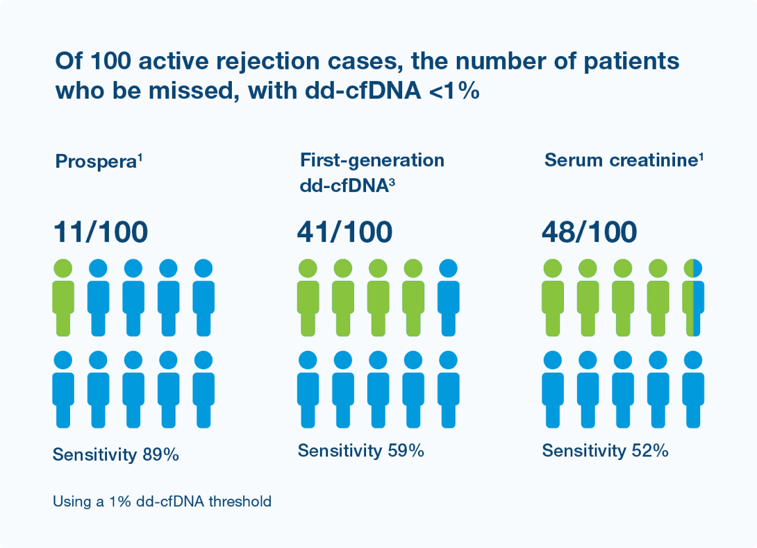 Up to 5x less variable than first-generation donor-derived cell-free DNA technology
