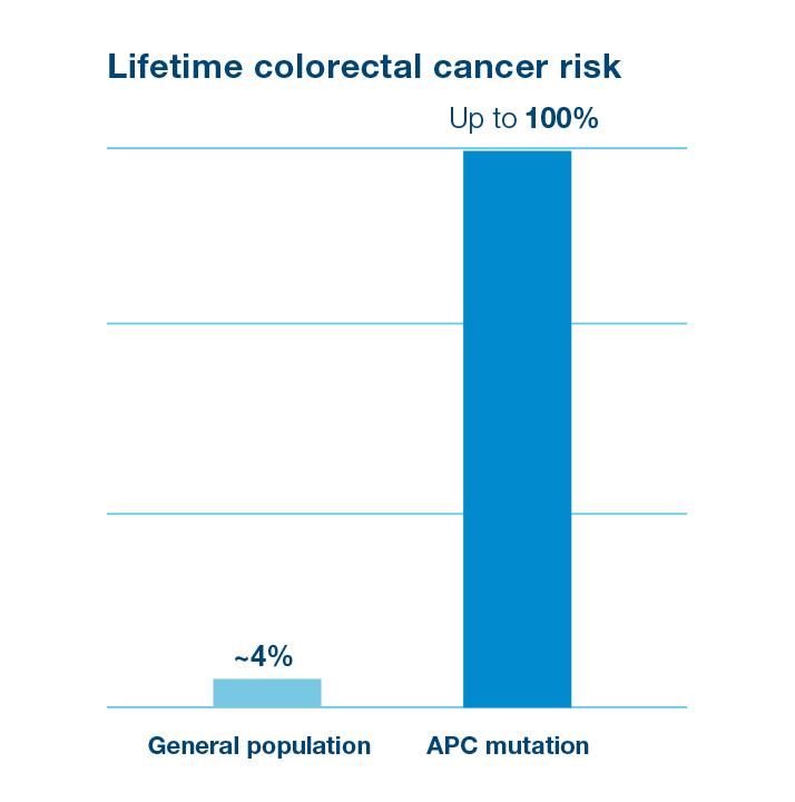 WH_Emp_1-colorecral-cancer