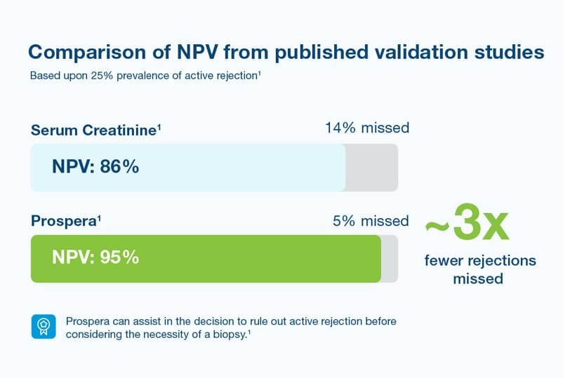 Comparison of Negative Predictive Values (NPV)