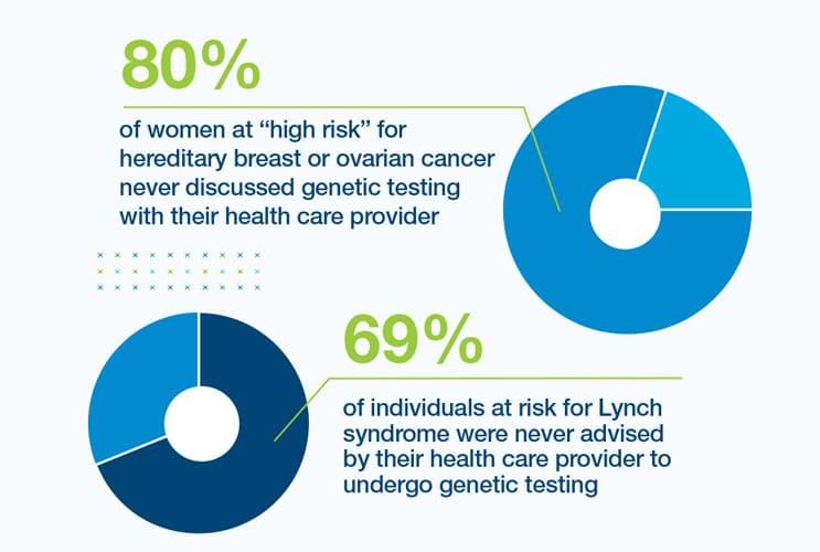 EMP-clin-high-risk