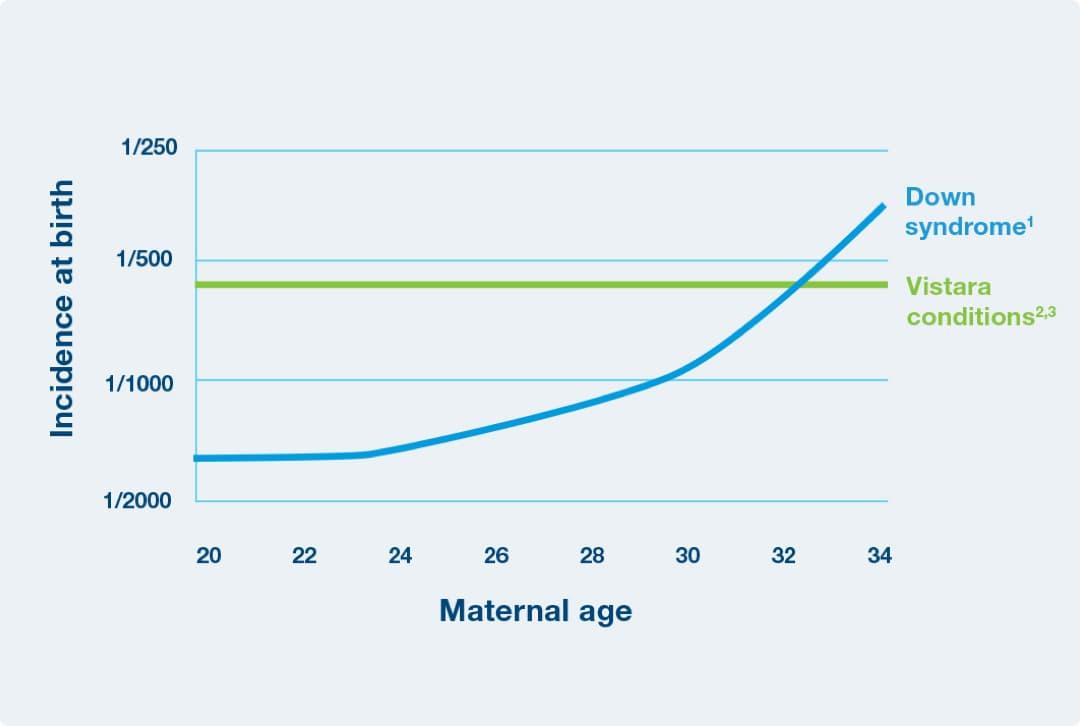 Vistara Chart Incidence at Birth