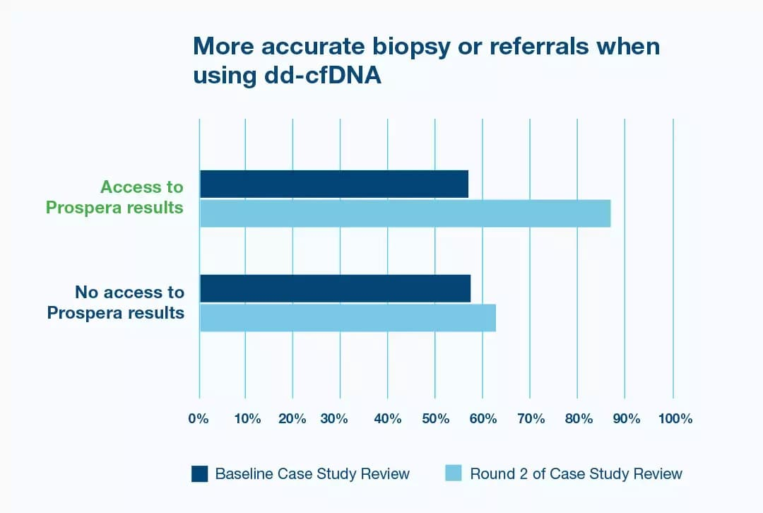 dd-cfDNA test was confirmed to be more reliable than serum creatinine